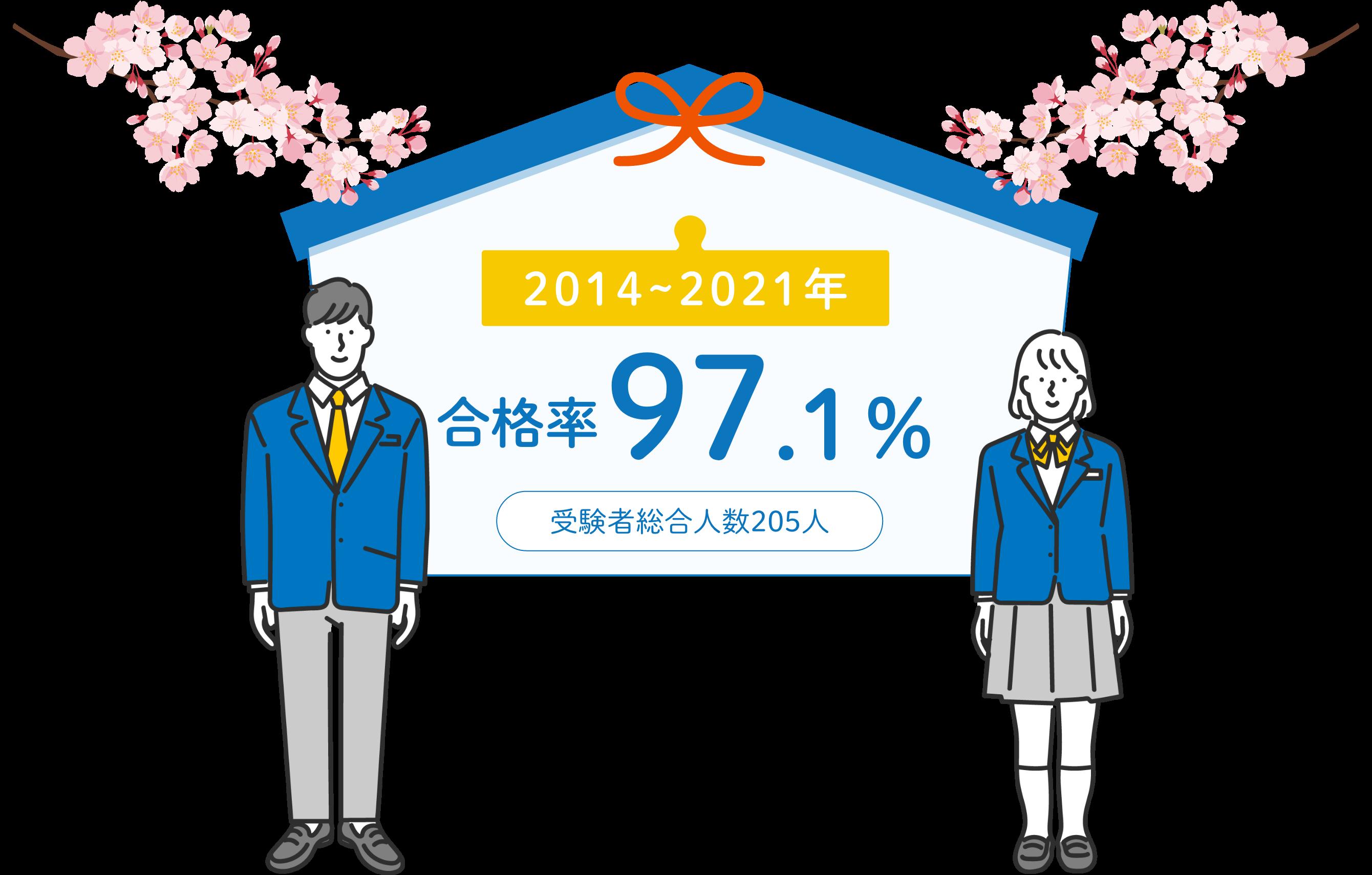 合格実績2014~2019年